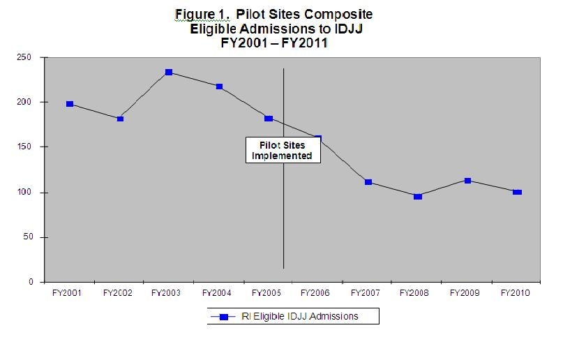 Fig 1 Pilot Sites Composite Eligible Admissions to IDJJ FY2001-FY2011