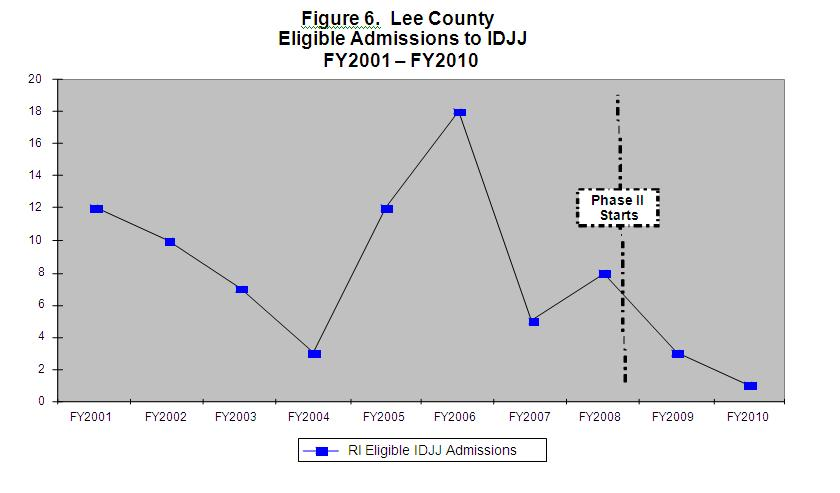 Figure 6 Lee County Eligible Admissions to IDJJ FY2001-FY2010