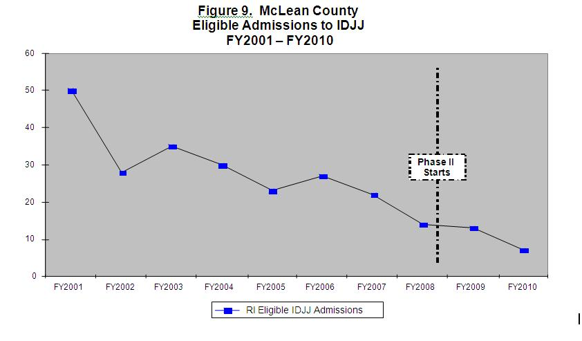 Figure 9 McLean County Eligible Admissions to IDJJ FY2001-FY2010