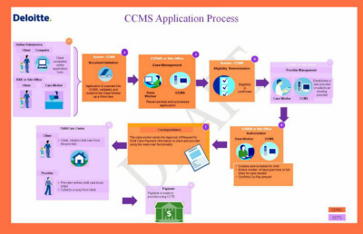 October 2011 CCMS Application Process Diagram