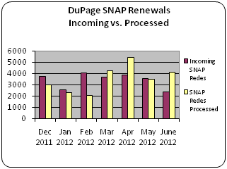 DuPage SNAP Renewals Incoming vs. Processed