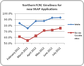 The Northern FCRC Timeliness for new SNAP Applications