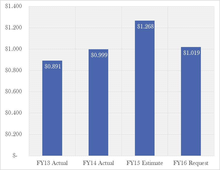 Division of Family and Community Services - General Revenue Fund - FY13 & FY14 Actual Expenses, FY15 Estimated Spending, FY16 Appropriation Request