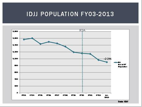 IDHS: Analysis: The Impact of Raising the Age in Illinois
